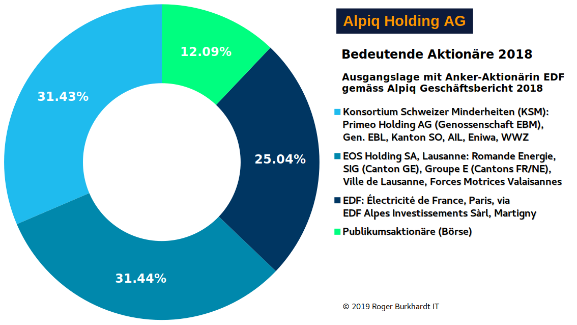 Alpiq-Shareholders-1-2018-EDF-In-Chart-de