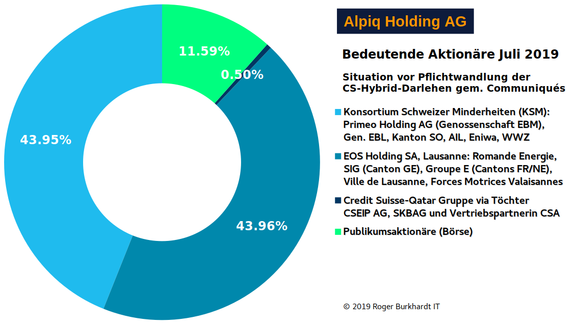 Alpiq-Shareholders-2-2019-CSG-In-Chart-de