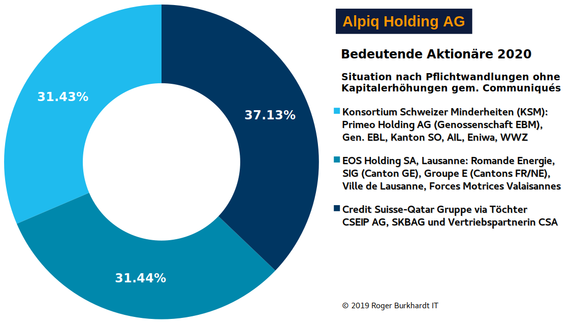 Alpiq-Shareholders-3-2019-KSM-EOS-CSG-Partnership-Chart-de
