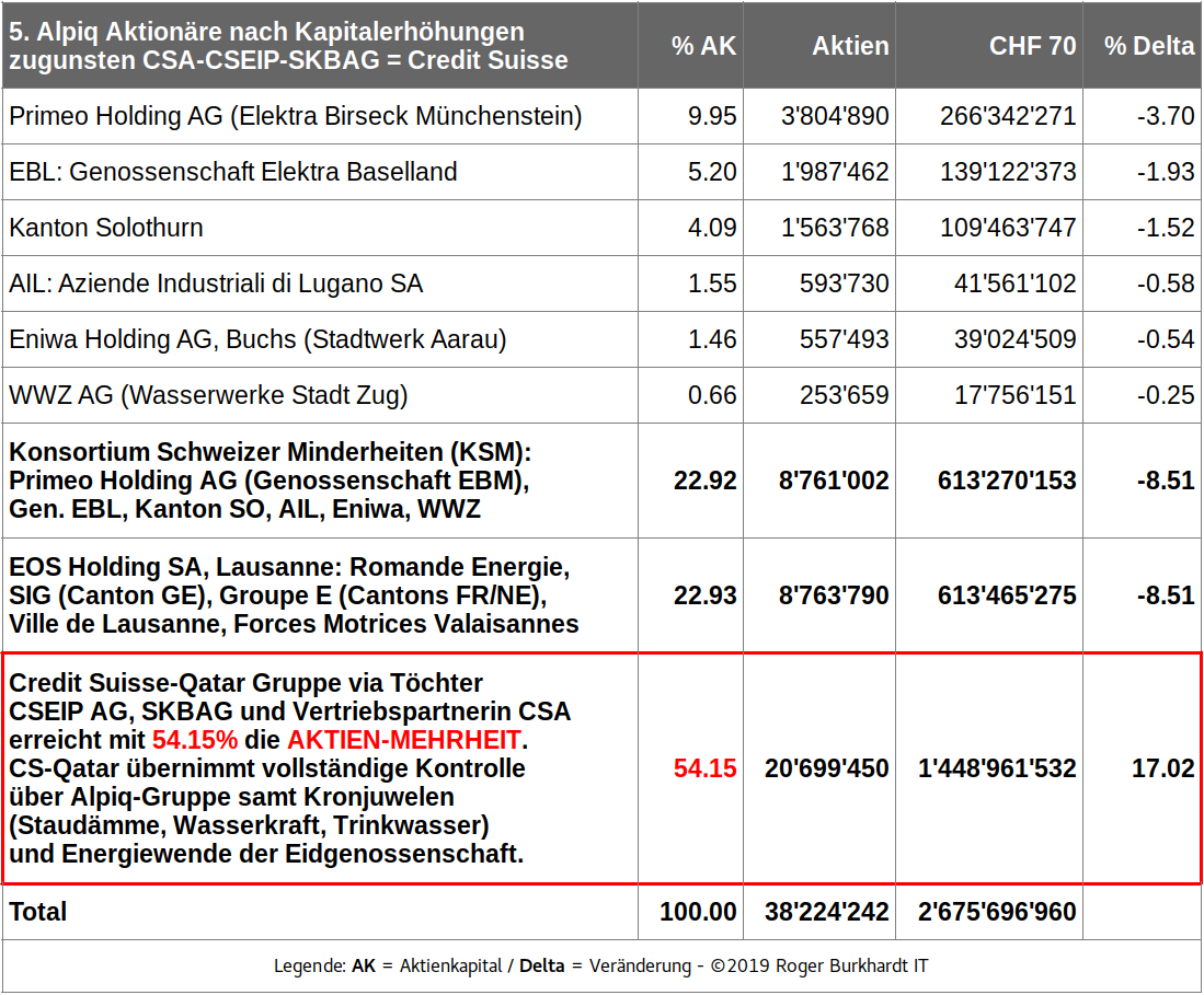 Alpiq-Shareholders-5-2020-CSG-Dominion-Table-de