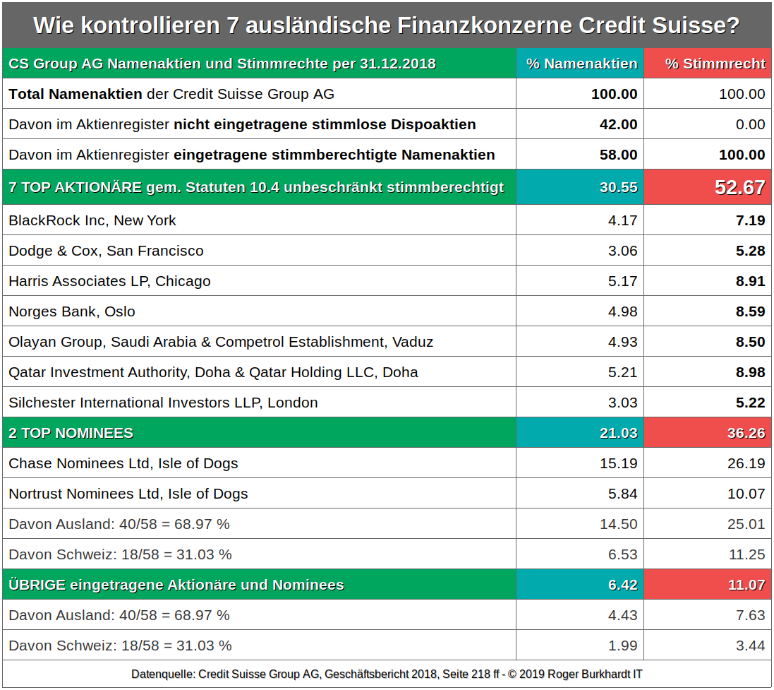 Credit-Suisse-Group-Significant-Shareholders-2018